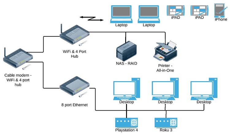 Diagram of my home and home office network